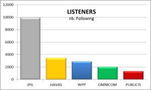Holding Tweet Listeners