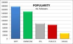 Holding Tweet Popularity